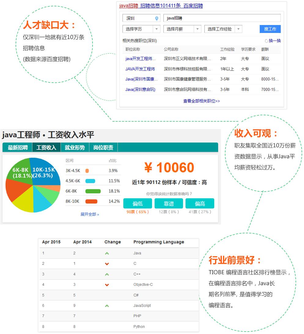 深圳Java开发培训机构