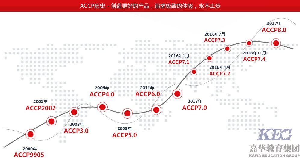 北大青鸟ACCP软件工程师历史版本升级进度