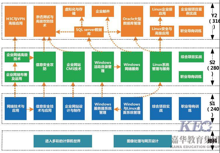 北大青鸟网络工程师BENET5.0课程简介