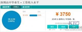 深圳高中毕业月薪怎么超过研究生2倍多