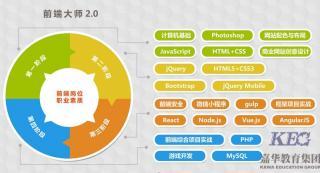 北大青鸟WEB前端3.0课程体系介绍