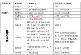 武汉北大青鸟学费一览表