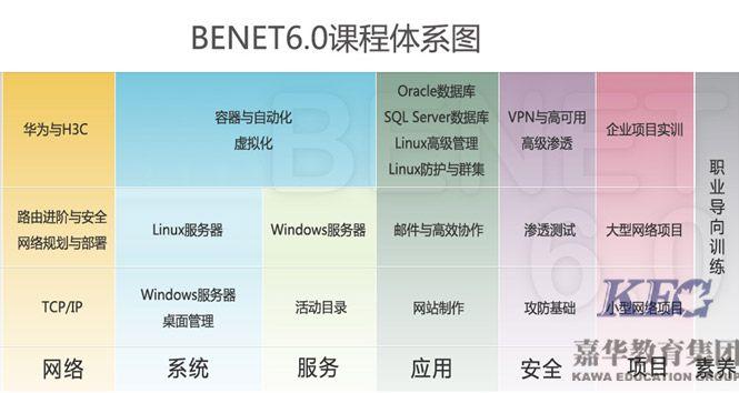 北大青鸟深圳嘉华学校BENET网络工程师6.0升级公告