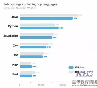 深圳Java软件工程师培训哪里好