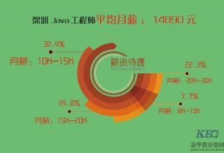 在深圳男生做什么工作有前途?赚得多?
