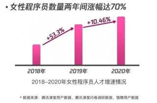 《中国女性程序员职场力大数据报告》:均薪高达1.5万